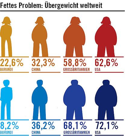 übergewichtige menschen weltweit